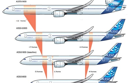 Size of Airbus A350 -800/900/1000